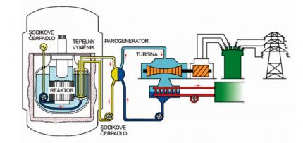 Schéma sodíkového reaktoru typu BN