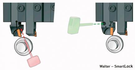 U systému Walter SmartLock je upínací šroub umístěn na boku nástroje. Díky tomu je možné břitovou destičku vyměnit rychle a snadno zejména u dlouhotočných soustruhů a vícevřetenových strojů