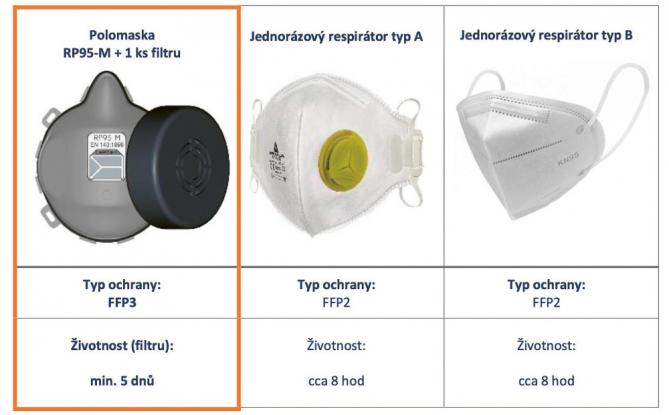 Porovnání s jednorázovými respirátory. Z důvodů nedostupnosti FFP3 respirátorů je porovnání vztaženo k dostupným FFP2 pomůckám, které se v současné době používají (a to i ve zdravotnictví)