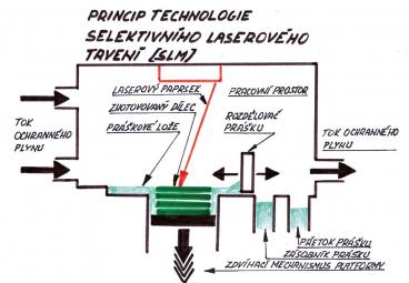 Obr. 1: Princip technologie selektivního laserového tavení (SLM)
