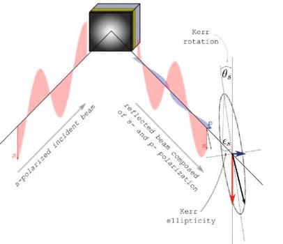 Obr. 1: Lineárně s-polarizované světlo se po odrazu od magnetoopticky aktivního materiálu stává elipticky polarizovaným, což je popsáno skrze Kerrovu rotaci a Kerrovu elipticitu