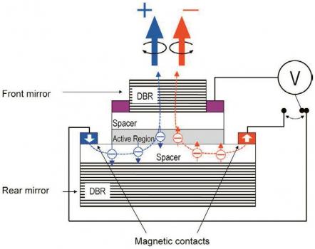 Obr. 2: Náčrt struktury spin-VCSELu. Aktivní část laseru je uzavřena mezi dvě zrcadla (DBR = Dielectric Bragg Reflector). Polarizace generovaného světla je pak odvislá od spinu pumpovaných elektronů