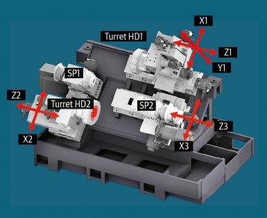 Obr. 4: Kinematické schema soustruhu Miyano BNE-51 MSY
