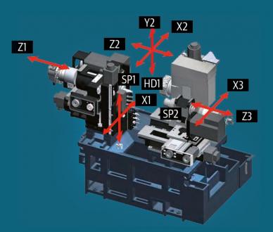 Obr. 5: Kinematické schéma soustruhu Myiano BNA-42 GTY