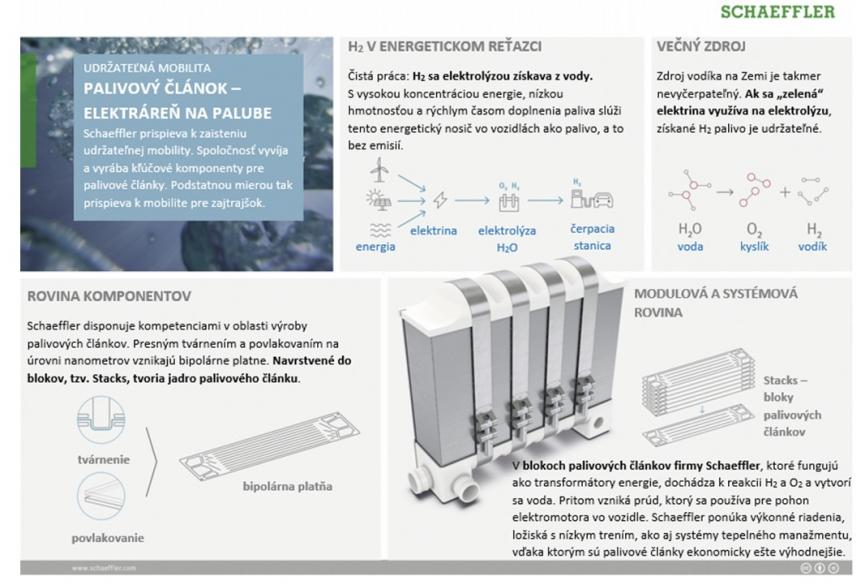 Vodík je pre Schaeffler nosičom energie s veľkým potenciálom.