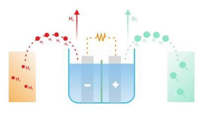 Vodík bude hrát klíčovou roli v dosahování klimatické neutrality