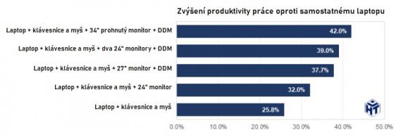 Dell Monitor Productivity Study