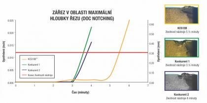 """Inconel 718 (NiCr19FeNbMo DIN), 36–39 HRC, kontinuální řez, vnější chlazení. Řezné podmínky: 61 m/min (200 sfm), 0,25 mm/ot (0,0096 ipr), hloubka řezu 1,5 mm (0,06"""" doc). Opotřebení zářezem v oblasti maximální hloubky řezu (DOC notching) a vymílání lze mnohem lépe ovlivňovat díky mimořádně hladkému povlaku a speciální úpravě řezné hrany povlakovaných břitových destiček KCS10B."""