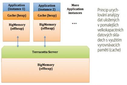Princip urychlování analýzy dat uložených v pomalejších velkokapacitních datových skladech s využitím vyrovnávacích pamětí (cache)