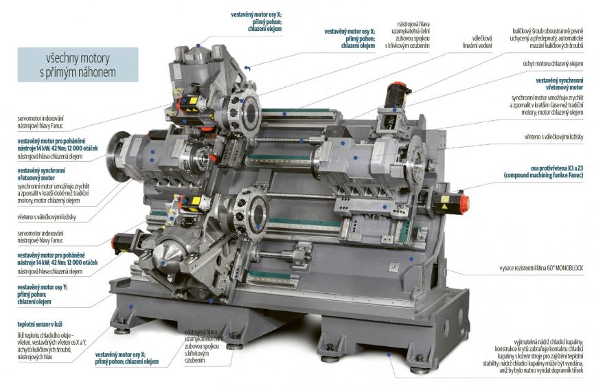 Obr. 1: Morfologie strojů řady TTL
