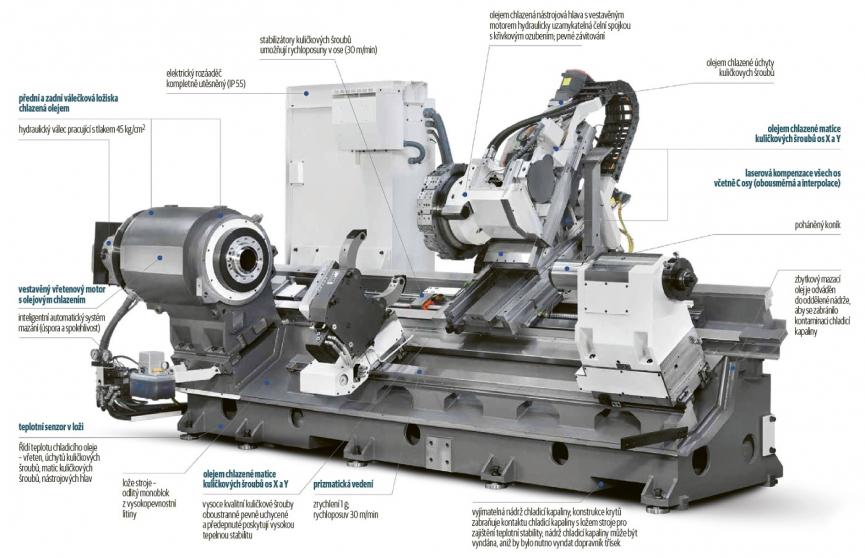 Obr. 2: Morfologie strojů řady TD Z2200