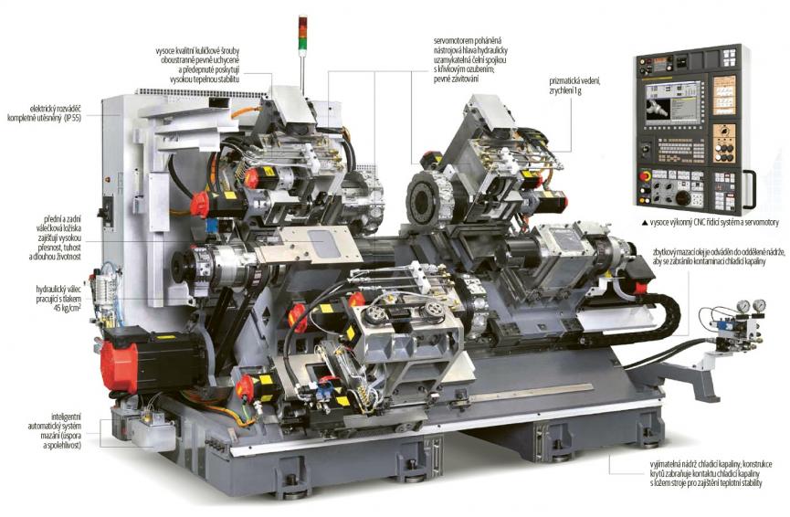 Obr. 3: Morfologie strojů řady TX