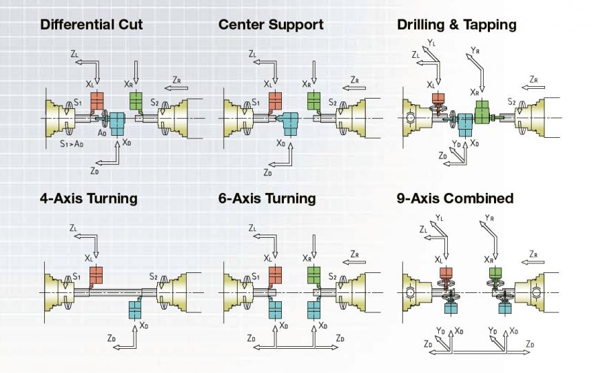 Obr. 4: Příklady souběžného (simultánního) obrábění na strojích CMZ