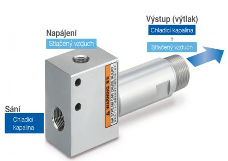 Ejektor/zesilovač průtoku pro kapaliny řady ZH