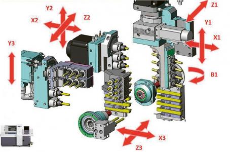 Obr. 3: Nástrojové lišty a pohybové osy nástrojů stroje D25