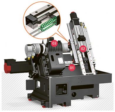 Obr. 2: Struktura stroje Kit 4500 (1 – lože stroje, 2 – příčné sáně, 3 – vřeteník)