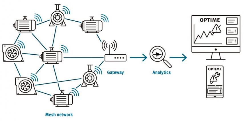 Jedná se o snadno škálovatelný systém, který v podstatě sestává z bateriově napájených snímačů vibrací, brány (gateway) a aplikace k vizualizaci výsledků datové ana