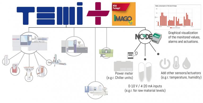 Integrovaný TEMI+ MES, aktualizovaná verze