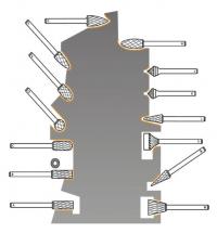 Frézy jsou dodávány v široké škále tvarů (viz tabulka) tak, aby bylo možné obsáhnout co nejširší rozsah tvarů opracovaných ploch.