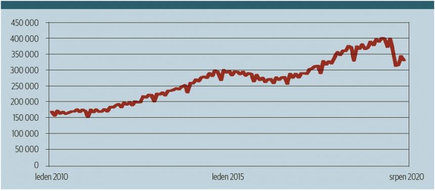 Vývoj těžby ropy v USA během posledních 10 let (v tisících barelů měsíčně). Tamní těžební průmysl je výlučně soukromý, a musí tak rychleji a pružněji reagovat na výkyvy trhu těžaři v řadě jiných zemí. Kondice amerického průmyslu je tedy dobrým indikátorem stavu celého trhu. A jak vidno, v roce 2020 není jeho situace nijak úžasná