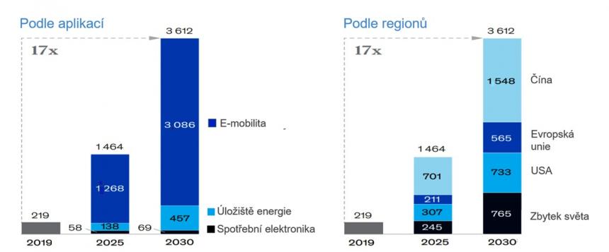 Celosvětová poptávka po bateriích v gigawatthodinách