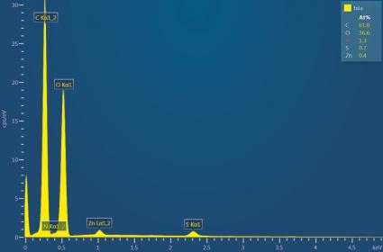 Spektrum z energiově-disperzní analýzy lokálního chemického složení. Po jednom vyprání tyto částice zmizely