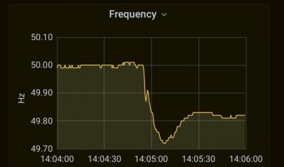 Průběh frekvenčních výkyvů v síti /Zdroj: Harm van den Brink/