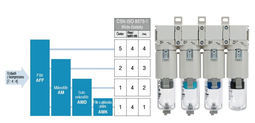 Příklad dosažené třídy kvality stlačeného vzduchu s použitím prvků řady AFF-D/AC -D