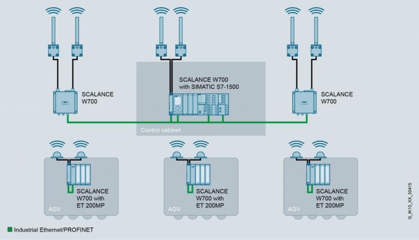 Technologie Wi-Fi 6 a 5G posouvají hranice bezdrátové mobilní komunikace v průmyslovém prostředí a firmám přináší nové možnosti a vyšší přenosové rychlosti