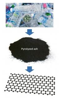 """""""Bleskový"""" grafen z plastového odpadu vylepšuje užitné vlastnosti polymerů i stavebních materiálů."""