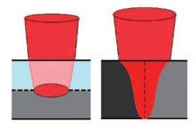 Porovnání transmisivního svařování a svařování na tupo