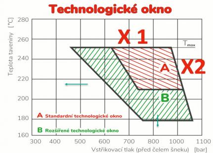 Obr. 1: Omezení technologického okna a možnosti jeho rozšíření