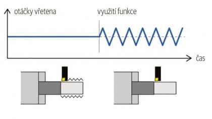 Potlačení vibrací vlivem změny otáček vřetena