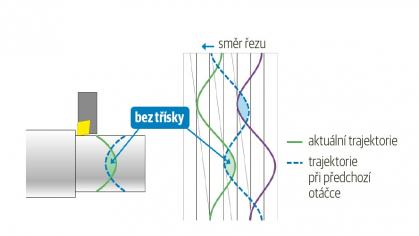 Dráha nástroje na rozvinutém povrchu obrobku během dvou po sobě následujících otáček