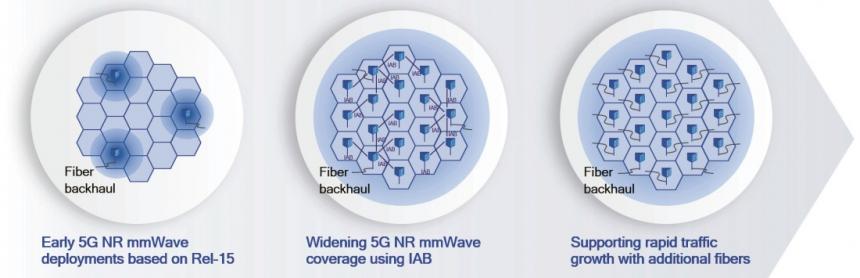 IAB (Integrated access and backhaul) může zajistit nákladově efektivnější nasazení mmWave
