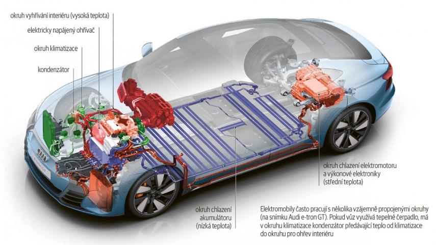 Elektromobily často pracují s několika vzájemně propojenými okruhy (na snímku Audi e-tron GT). Pokud vůz využívá tepelné čerpadlo, má v okruhu klimatizace kondenzátor předávající teplo od klimatizace do okruhu pro ohřev interiéru