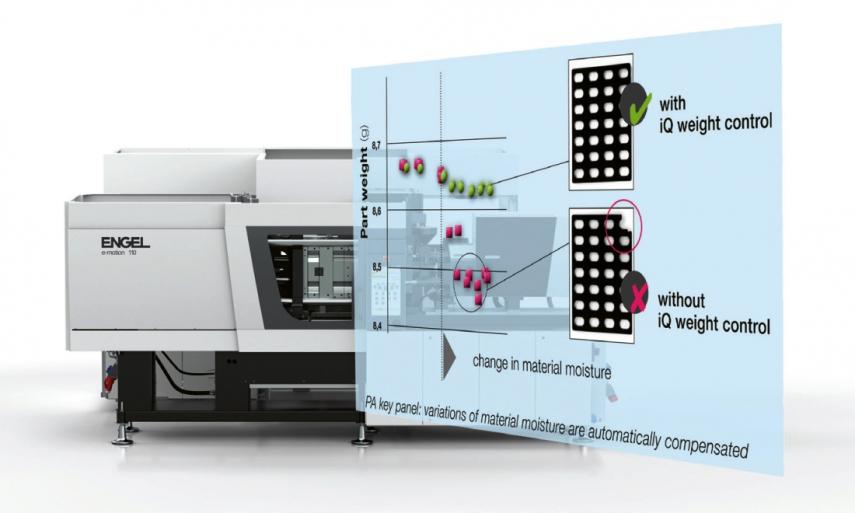Software iQ weight control společnosti Engel automaticky vyrovnává výkyvy surovin a okolních podmínek ještě před výrobou zmetků