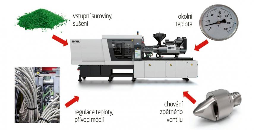 Na stálost procesu vstřikování plastů a tím také kvalitu konečného produktu mají vliv nejrůznější faktory